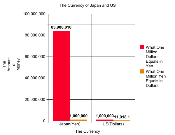 ljhscpaige [licensed for non-commercial use only] / Graphs of Japan and the US